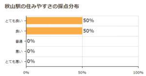 秋山駅の住みやすさの採点分布