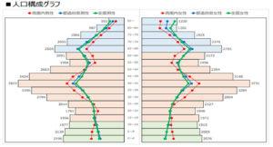 船橋医療センター側 居抜き物件の周辺調査データ:人口構成グラフ