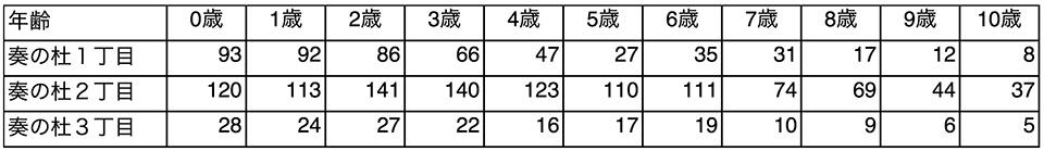 習志野市奏の杜の年代人口数