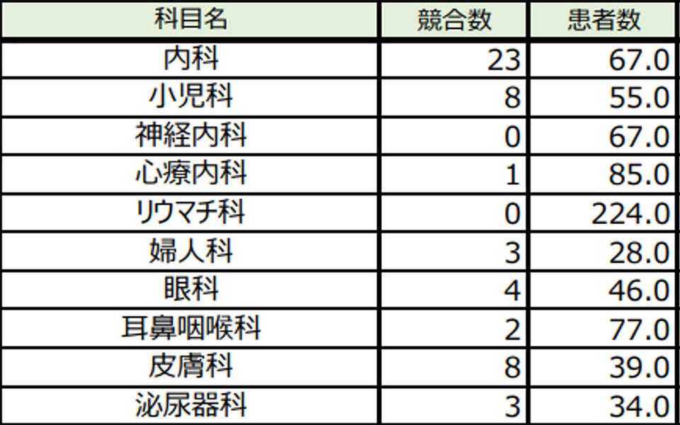 東船橋物件の診療圏調査情報:科目情報