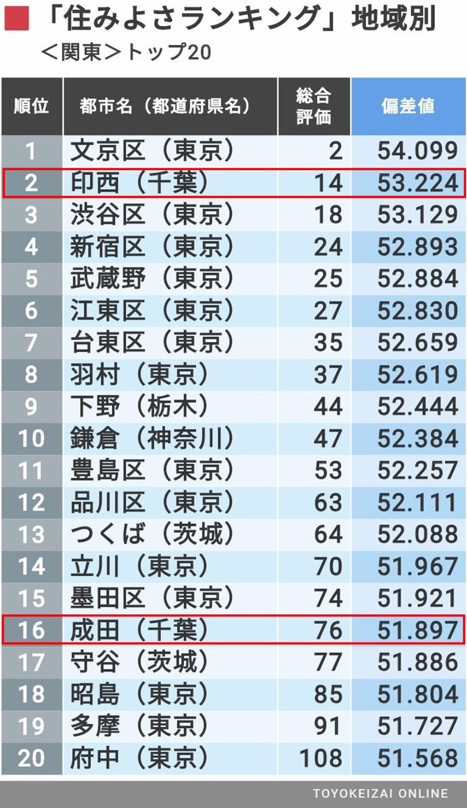 住みよさランキング2019:関東&北海道東北編